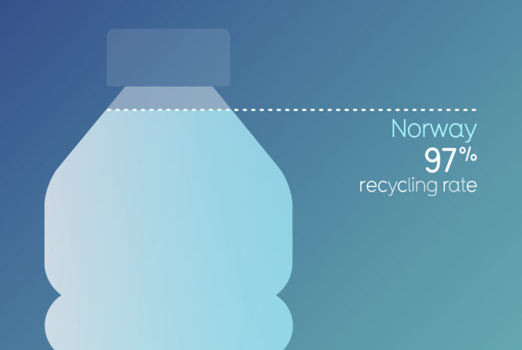 norway recycling plastic bottles